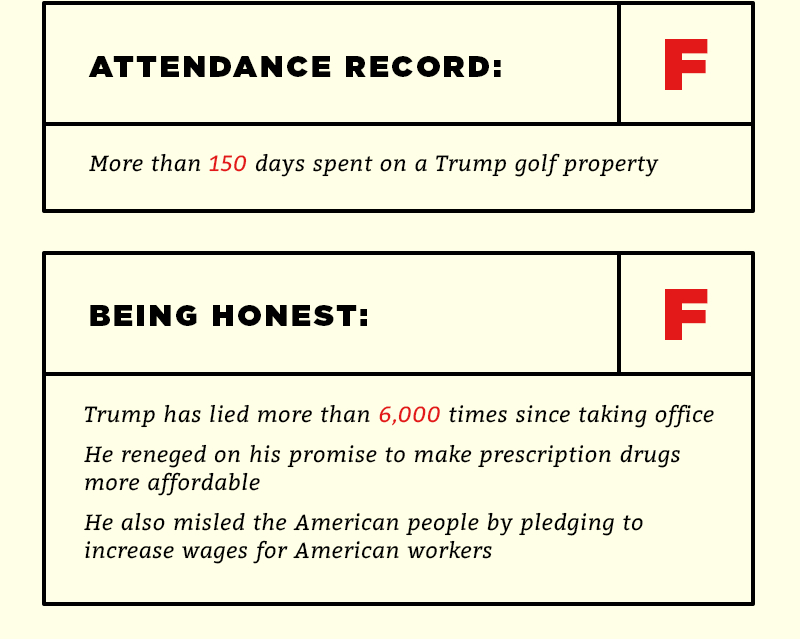Attendance Record: F. Being Honest: F